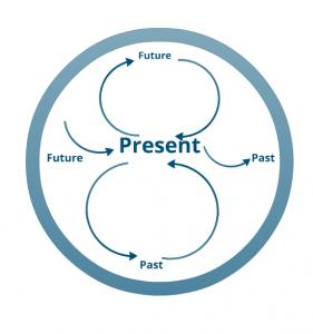 circular_time
