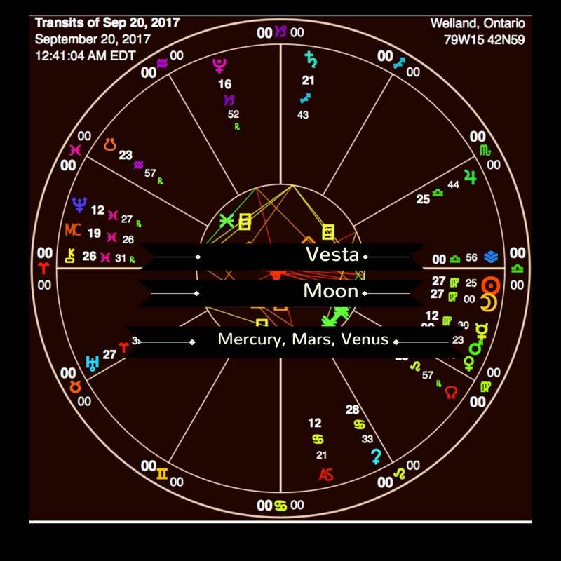 Shows a picture of the planets in the constellations at 12:41 am EDT on September 20, 2017 at the moment of the new moon in Virgo. There is a text section showing the planet Vesta in Leo at 00 degrees. It also shows the placement of Mercury 12 degrees Virgo, Mars at 9 degrees Virgo and Venus at 00 degrees Virgo.